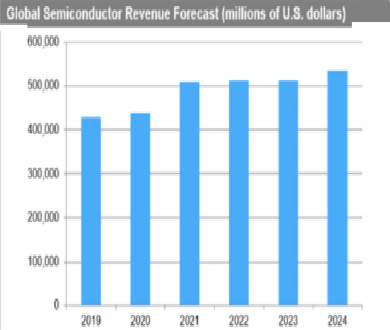 The medical semiconductor market will grow faster than others !